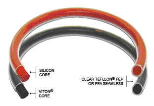 Capsuled  O-Rings